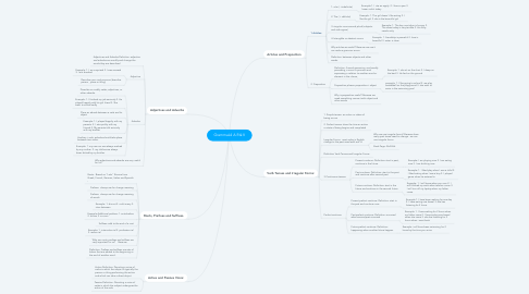 Mind Map: GrammaL4 A R&V