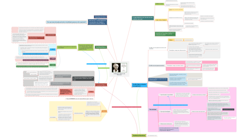 Mind Map: A Estrutura Básica da Neurose