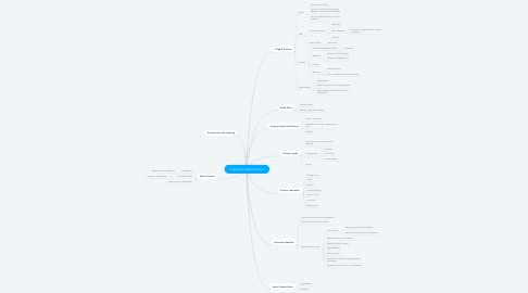 Mind Map: Smith Micro Webinar Series