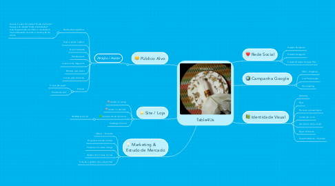 Mind Map: Table4Us