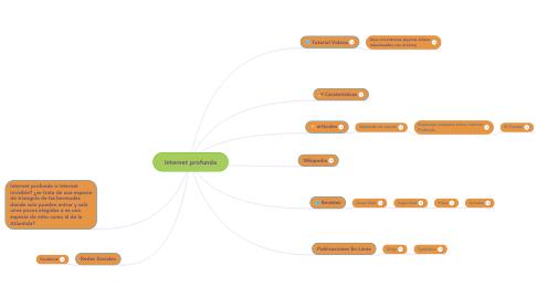 Mind Map: Internet profunda