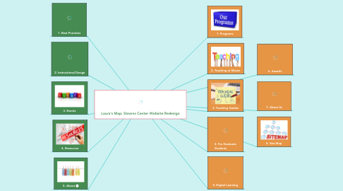 Mind Map: Laura's Map: Stearns Center Website Redesign
