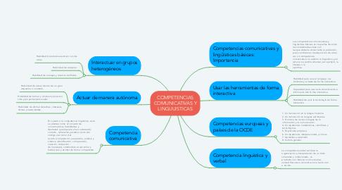 Mind Map: COMPETENCIAS COMUNICATIVAS Y LINGUUISTICAS