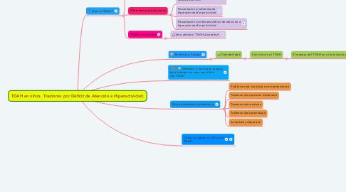 Mind Map: TDAH en niños. Trastorno por Déficit de Atención e Hiperactividad.