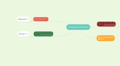 Mind Map: Teología de la liberación