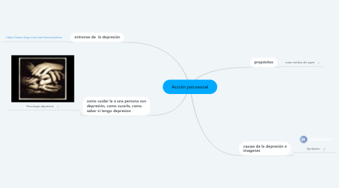 Mind Map: Depresión