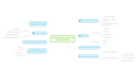 Mind Map: LOS CAMBIOS NATURALES DEL ECOSISTEMA