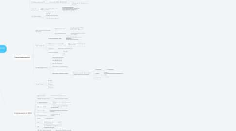 Mind Map: Base de Datos (database DB)
