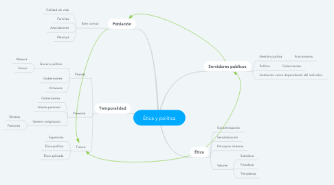 Mind Map: Ética y política
