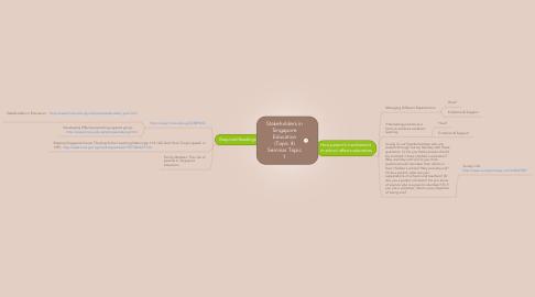 Mind Map: Stakeholders in Singapore Education (Topic 4) Seminar Topic 1