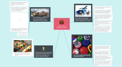 Mind Map: MERCADEO INTERNACIONAL