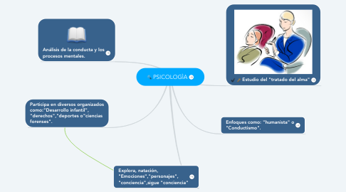 Mind Map: PSICOLOGÌA
