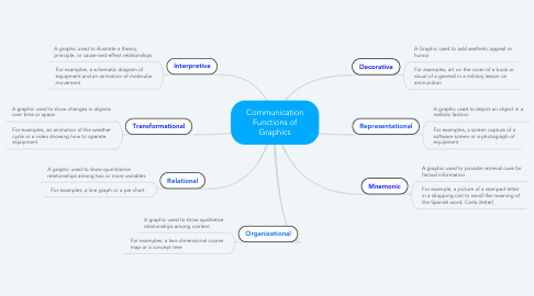 Mind Map: Communication Functions of Graphics