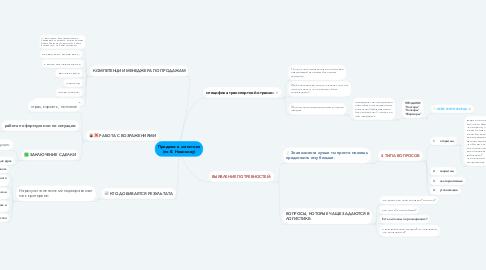 Mind Map: Продажи в логистике (по В. Новикову)