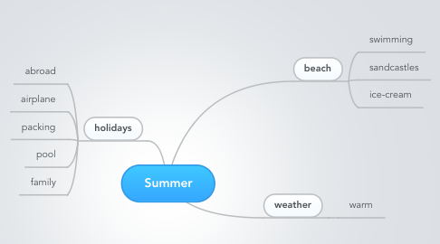 Mind Map: Summer