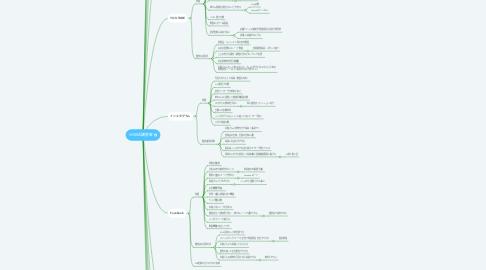 Mind Map: WEB店舗集客