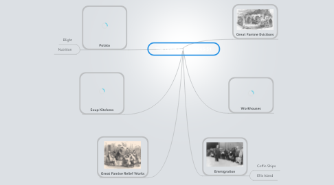 Mind Map: The Great Famine 1845-51