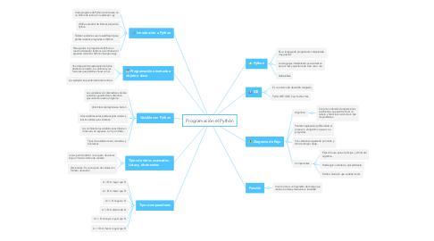 Mind Map: Programación el Python