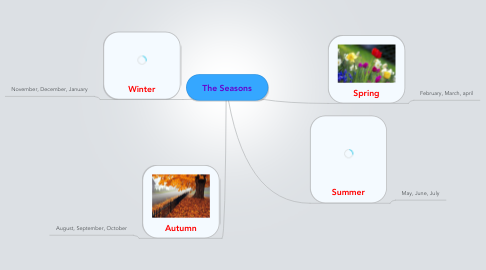 Mind Map: The Seasons