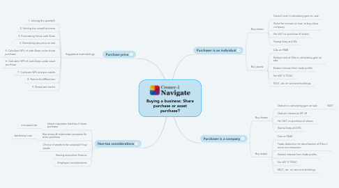Mind Map: Buying a business: Share purchase or asset purchase?
