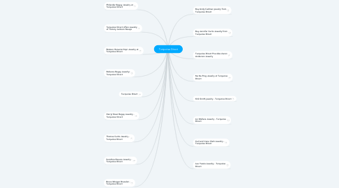 Mind Map: Turquoise Direct