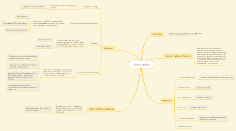 Mind Map: Strict Liability