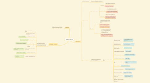 Mind Map: Vicarous Liability