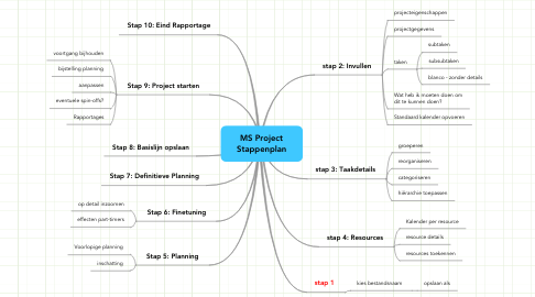 Mind Map: MS Project Stappenplan