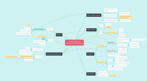 Mind Map: Család szerepe az akkulturáció folyamatában