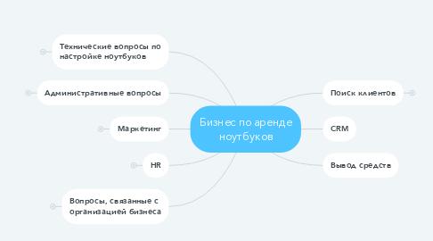 Mind Map: Бизнес по аренде ноутбуков