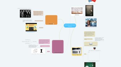 Mind Map: Teórica De Los Enfoques Clásicos.