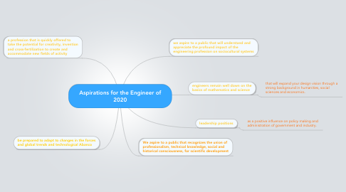 Mind Map: Aspirations for the Engineer of 2020