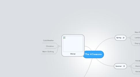 Mind Map: The 4 Seasons
