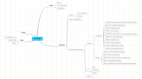 Mind Map: Chris Willis