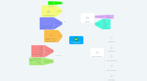 Mind Map: Opportunities' management and self-effectiveness