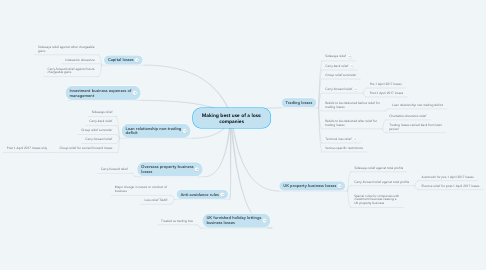 Mind Map: Making best use of a loss: companies