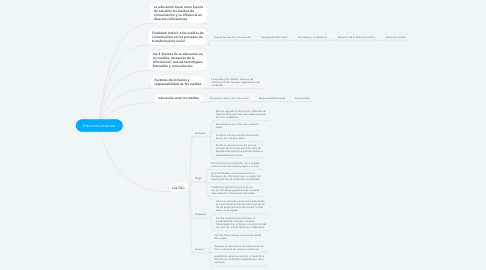 Mind Map: Educomunicacion