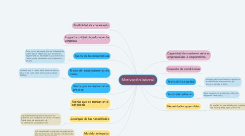 Mind Map: Motivación laboral.