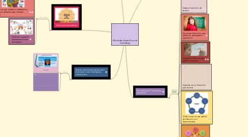 Mind Map: Dificultades Especificas de Aprendizaje