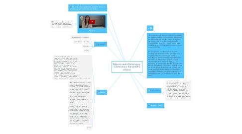 Mind Map: Relación entre Psicología y  Cibercultura. francy stella chisavo