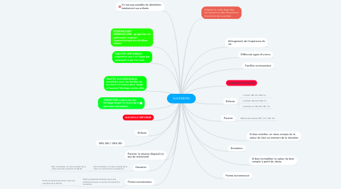 Mind Map: SUCESSION