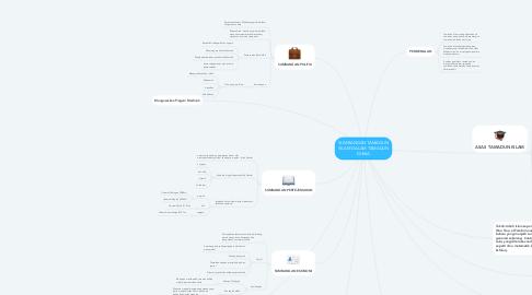 Mind Map: SUMBANGAN TAMADUN ISLAM DALAM TAMADUN DUNIA