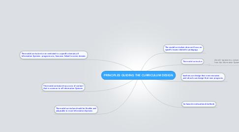 Mind Map: PRINCIPLES GUIDING THE CURRICULUM DESIGN