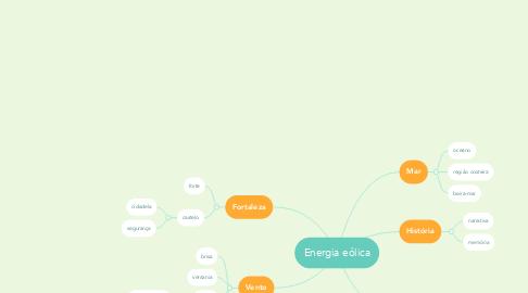 Mind Map: Energia eólica