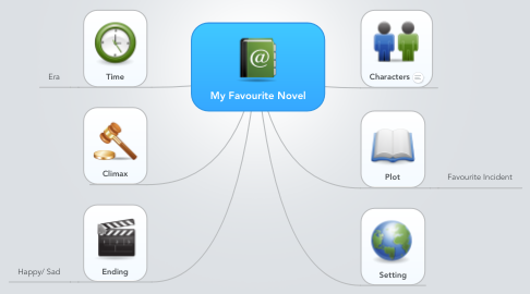 Mind Map: My Favourite Novel