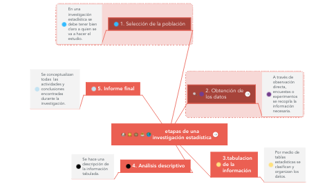 Mind Map: aspectos importantes fase 1, 2 y 3