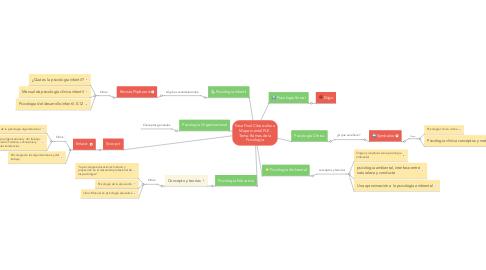 Mind Map: Fase Final Cibercultura Mapa mental PLE- Tema: Ramas de la Psicología