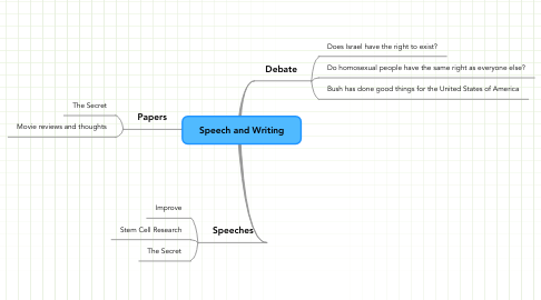 Mind Map: Speech and Writing