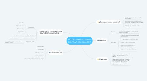 Mind Map: MODELO EDUCATIVO DE LAS FF.AA DEL ECUADOR