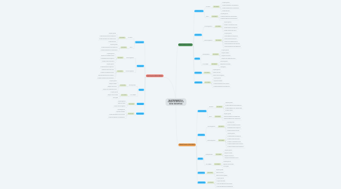 Mind Map: MANTENIMIENTO A EQUIPO ELÉCTRICO A NIVEL INDUSTRIAL